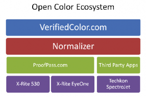 image of open color ecosystem