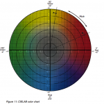Join us for Color Control Myths & Mysteries Part III