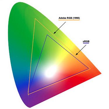 Image of sRGB vs. Adobe RGB