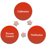 The importance of calibration and verification in color management