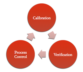 Image of Process Control
