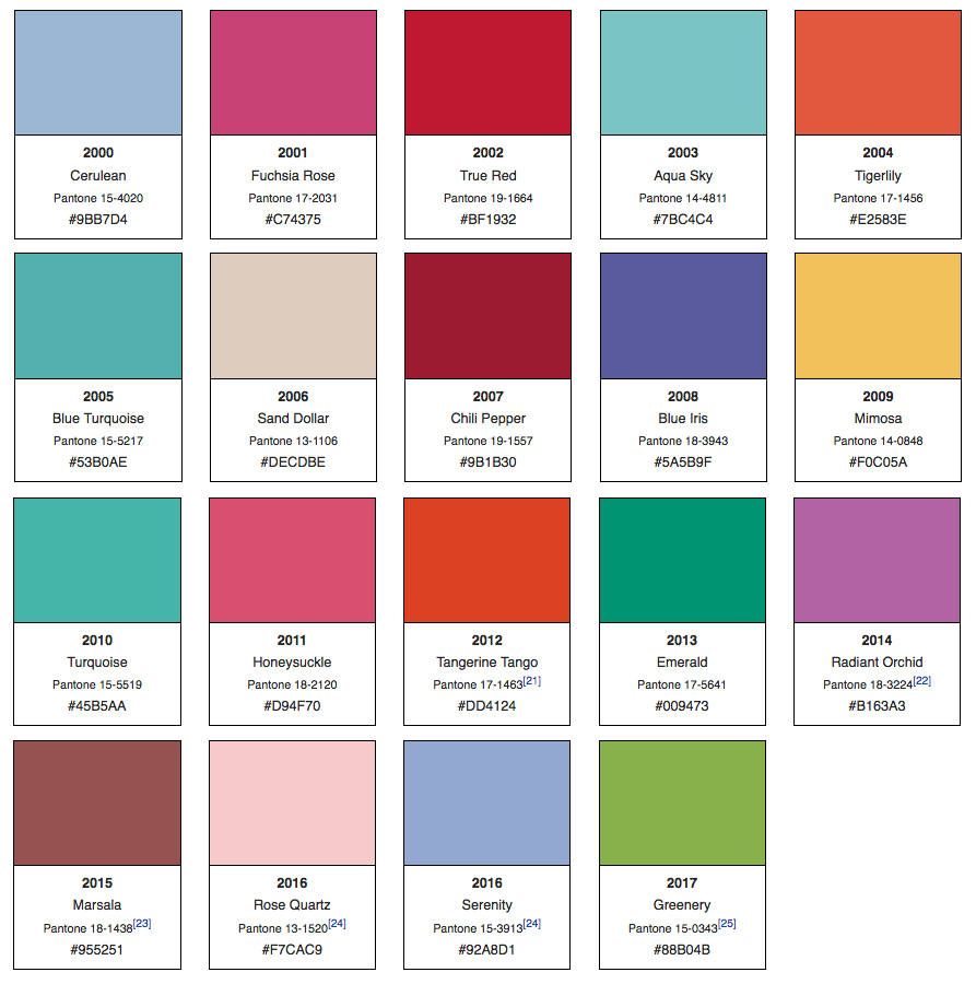how is pantone 39 s color of the year decided. Black Bedroom Furniture Sets. Home Design Ideas